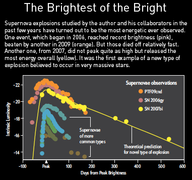 Super Supernovae Brightest of Bright
